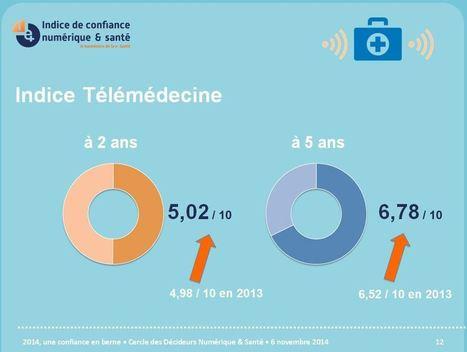 La #télémédecine résiste à la déprime en France | E-media, the Econocom blog | Innovation et télémédecine | Scoop.it