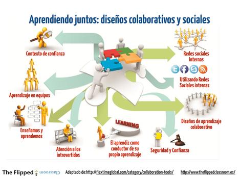 Redes sociales y aprendizaje. | The Flipped Classroom | Mi clase en red | Scoop.it
