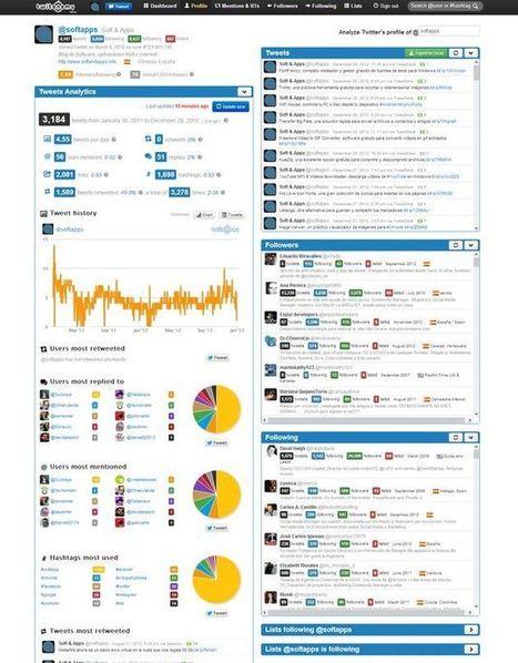 Twitonomy, herramienta online gratuita que te ofrece detalladas estadísticas de tu cuenta de Twitter | Educa con Redes Sociales | Scoop.it