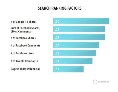 How Does Social Media Affect SEO?   Google Plus and Social SEO   Scoop.it