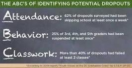 Improving Attendance: What Works?   Leading Schools   Scoop.it