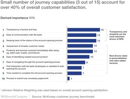 The four pillars of distinctive customer journeys | McKinsey & Company | Innovating in an Age of Personalization | Scoop.it