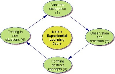 Learning with 'e's: Recycling Kolb:  experiential learning model is increasingly irrelevant in an age where social media, and social learning a   E-Moderation: aktives Online-lernen mit E-tivities   Scoop.it