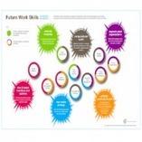 10 competenze indispensabili per il lavoro del futuro   PROGETTO GRATUITO SKILLS BALANCE - LABORATORIO PER LE COMPETENZE   Scoop.it