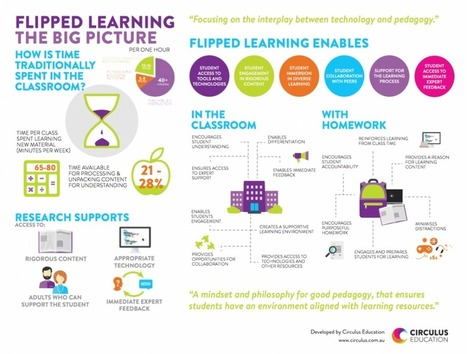 A New Visual on Flipped Learning ~ Educational Technology and Mobile Learning | Aprender a distancia | Scoop.it