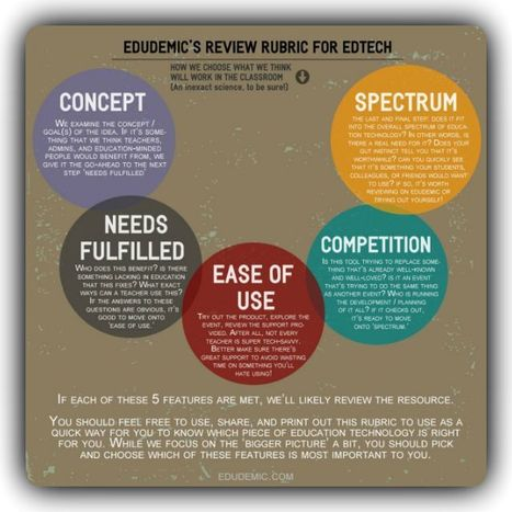How To Decide Which EdTech Resource Is Right For You | Edtech PK-12 | Scoop.it