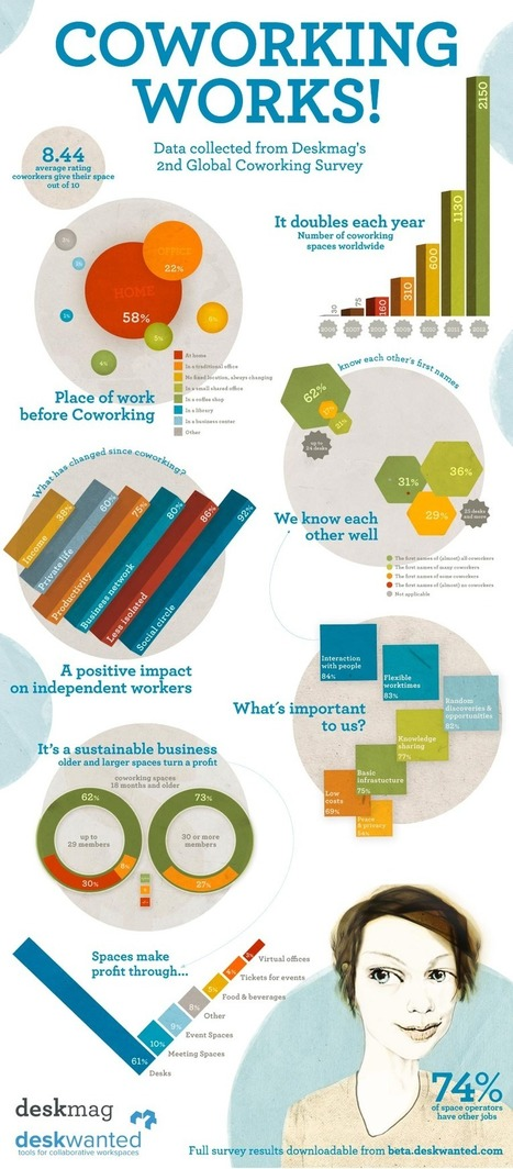 coworking_works_infographic.jpg (900x2050 pixels) | CoWorking | Scoop.it
