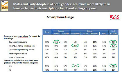 Males overindex for usage of mobile coupons, QR codes: study ... | Hot New Surveys | Scoop.it