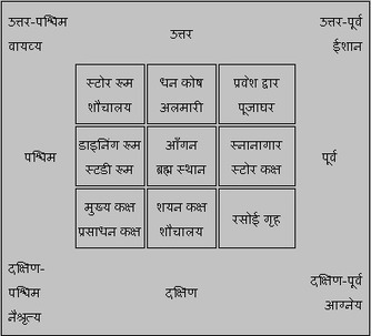 30 Vastu Tips For Money and Luck in Hindi - Pea