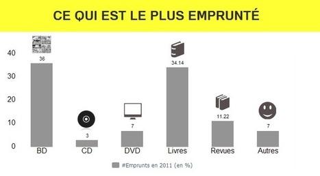 Enquête : toutes les données des bibliothèques parisiennes dévoilées | Open P2P ReadWrite Museums • Free Culture • Co Creation | Scoop.it