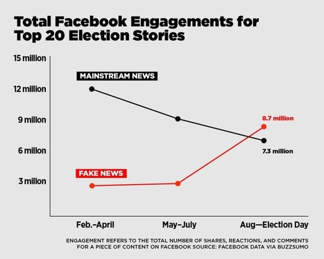 Fake News is a Real Problem. Here's How Students Can Solve It   Ukr-Content-Curator   Scoop.it