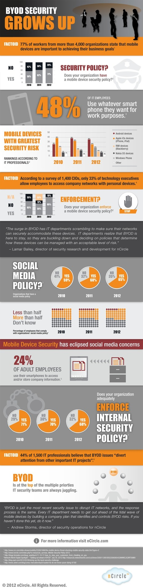BYOD-2012 Mobile Device Security Policy Survey   iEduc   Scoop.it