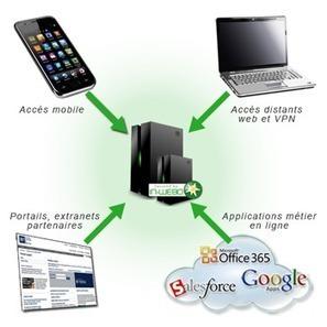 Authentification Forte - In-Webo | Digital Identities | Scoop.it