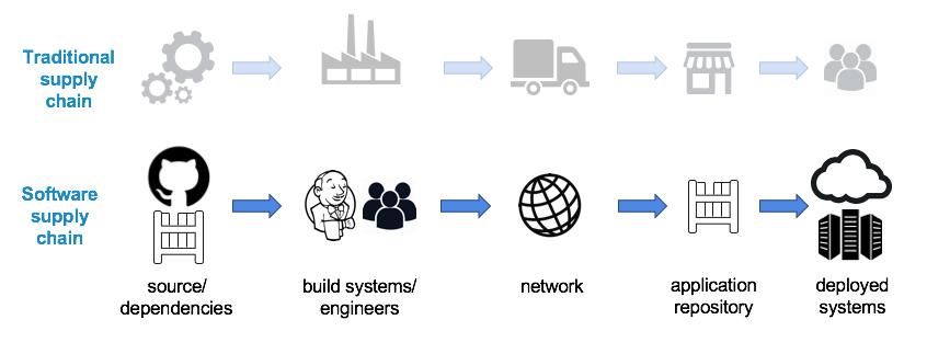 Securing the Enterprise Software Supply Chain Using Docker - Docker Blog