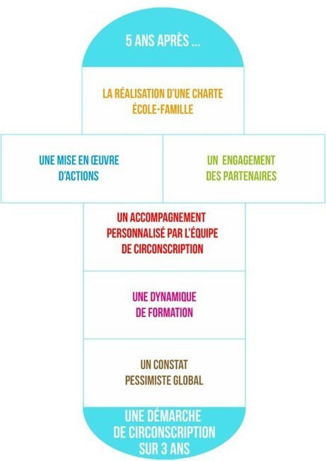 De situations INTENABLES à des relations constructives entre enseignants et parents d'élève(s) | actions de concertation citoyenne | Scoop.it