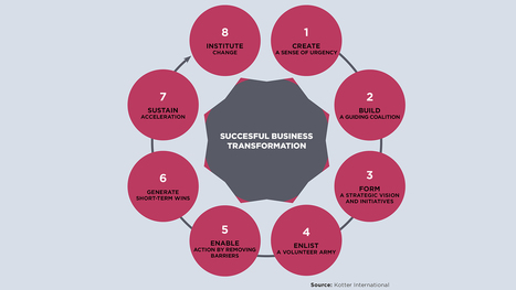 John Kotter's 8 steps for business transformation | Business and Marketing | Scoop.it