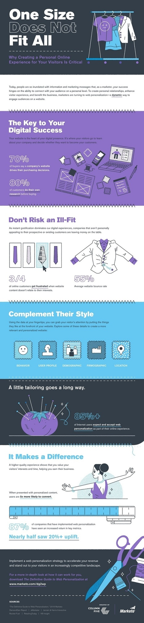 Why Creating a Personal Online Experience for Your Visitors Is Critical [Infographic] | New Customer & Employee Management | Scoop.it