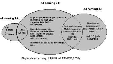 Aplicaciones educativas en entornos virtuales: Entornos implicados en el e-learning ¿Tendencias? ¿Modas? | RedDOLAC | Scoop.it