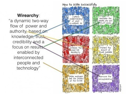 Wirearchy to scale successfully | Adult Education and Organizational Leadership | Scoop.it
