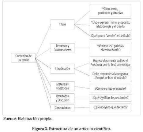 Guía práctica para publicar un artículo en revistas latinoamericanas | Mantilla Villarreal | Revista Científica Salud Uninorte | Herramientas para investigadores | Scoop.it