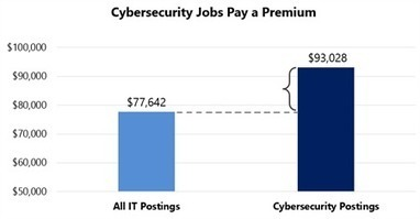 Growth of Cybersecurity Jobs | Sergio's Curation Powershell GoogleScript & IT-Security | Scoop.it