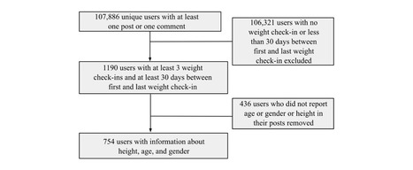 Factors Associated With Weight Change in Online Weight Management Communities: A Case Study in the LoseIt Reddit Community | Salud Publica | Scoop.it