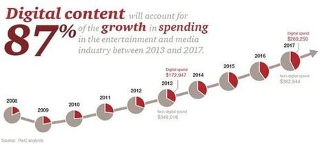 Le numérique représentera 87% de la croissance des dépenses de l'industrie des Médias et Loisirs entre 2013 et 2017 | Transformations numériques | Scoop.it