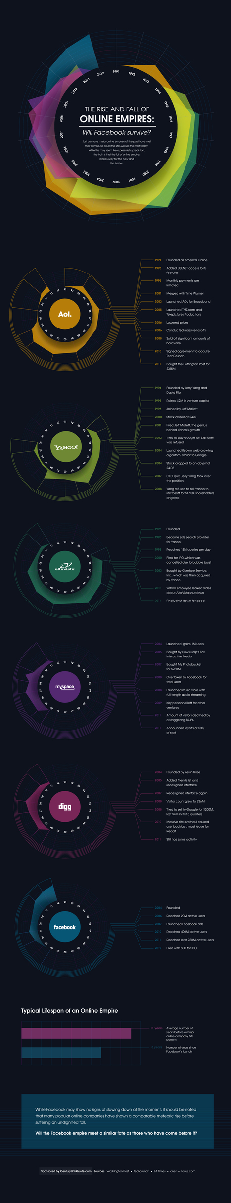 The Rise and Fall of Online Empires | Infographic | Passe-partout | Scoop.it