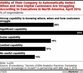 Can You Detect When Digital Customers Are Struggling? - eMarketer   Consumer Behavior in Digital Environments   Scoop.it