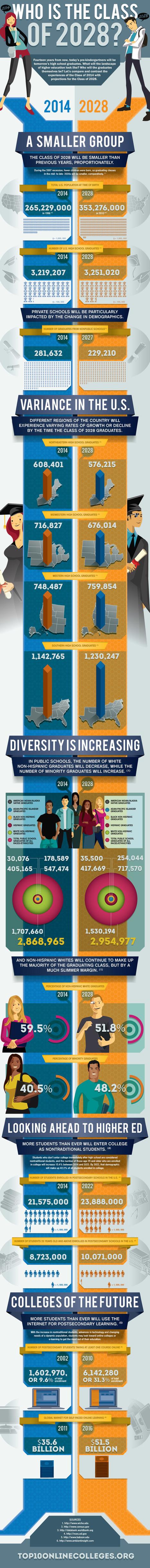 Cómo será la clase de 2028 #infografia #infographic #education | infografiando | Scoop.it