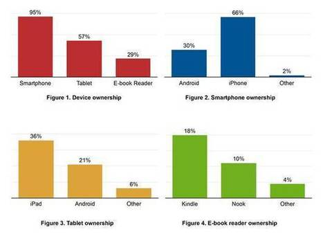 Students' Mobile Learning Practices in Higher Education: A Multi-Year Study   Mobile Learning in Higher Education   Scoop.it