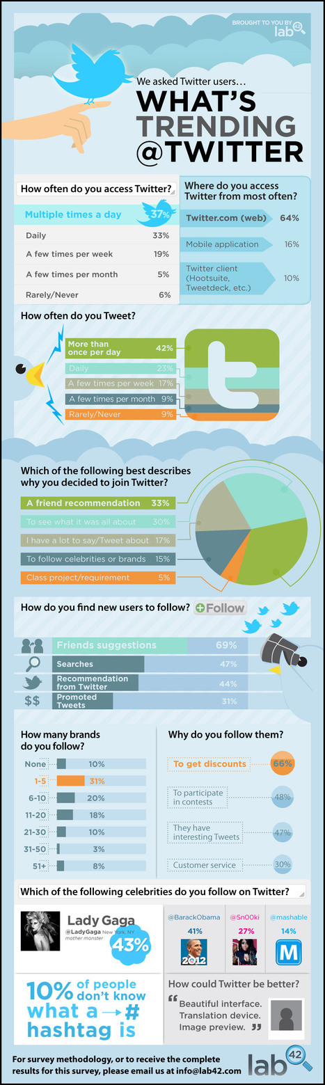 How Folks Are Using Twitter [Infographic] | Social sciences and social media | Scoop.it