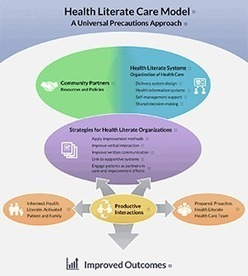 Health Literate Care Model | Health.gov (ODPHP) | Health Equity | Scoop.it