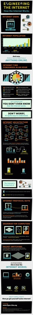 Infographic: The Internet Explained | Technographics | Scoop.it