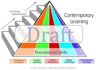 Digital Teaching Skills | Tech4LTeachers | Scoop.it