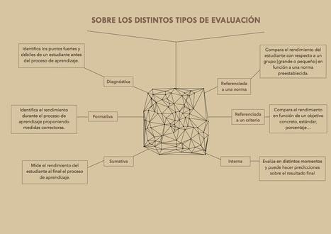 Sobre los distintos tipos de evaluación | Language Assessment | Scoop.it