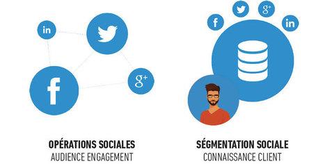 Social2Cash : concrétiser les promesses du digital   Web, E-tourisme & Co   Scoop.it