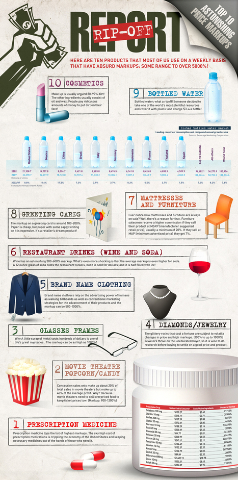 The Top 10 Ways Consumers Get Ripped-Off | Infographics for English class | Scoop.it