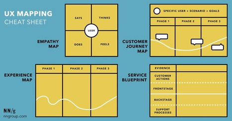 Service blueprint in design thinking methods tools ux mapping methods compared a cheat sheet design thinking methods tools malvernweather
