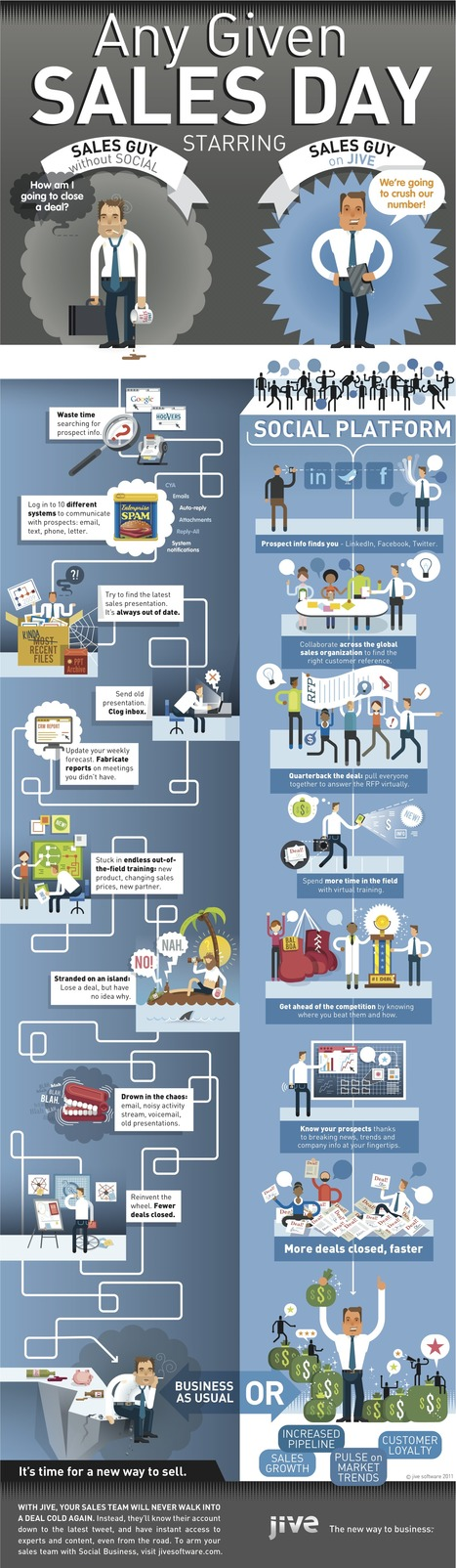 Sales Enablement Goes Social [Infographic] | SOCIAL MEDIA, what we think about! | Scoop.it