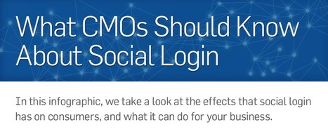Infographic: What CMOs Should Know about Social Login - Marketing Technology Blog | SOCIALFAVE - Complete #SMM platform to organize, discover, increase, engage and save time the smartest way. #TOP10 #Twitter platforms | Scoop.it