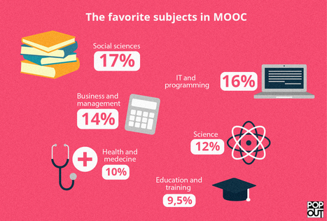 The favorite subjects in MOOC - Orange Pop | Free Education | Scoop.it