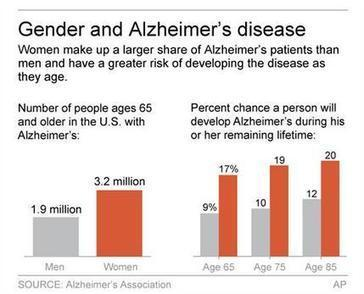 Study: Women With Mild Memory Problem Worsen Faster Than Men | Alzheimer's Disease | Scoop.it