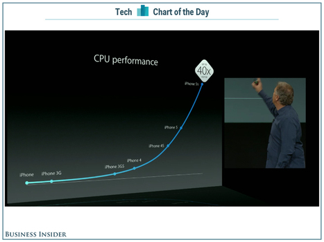 Mobile Moore: The New iPhone Is 40X Faster Than The Original iPhone | cross pond high tech | Scoop.it