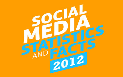 20 Surprising Social Media Stats For 2012 | CCC Social Media | Scoop.it