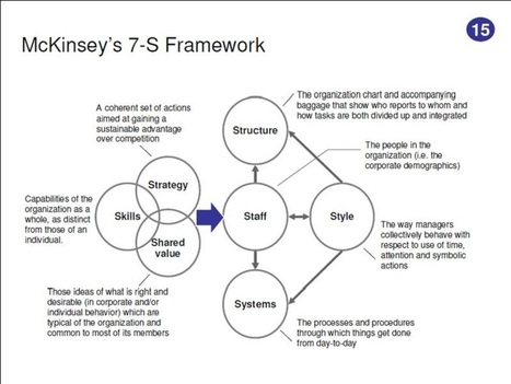 7 s framework of mckinsey for pfizer View prashanth brahmandam's - primary architect for the integration between j&j and pfizer designed the business and system monitoring framework for.