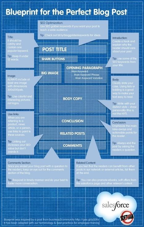 blog-post-blueprint.jpg (728×1149) | Writing | Scoop.it