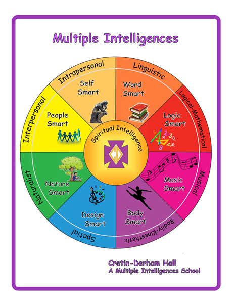multiple intelligence for every classroom Every child has at least one intelligence ideas for classroom activities for multiple multiple intelligences in the everyday classroom multiple intelligences.