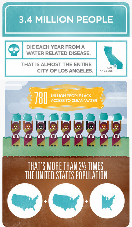 Water Facts: Water   AND WE have FUN with #IceBucketChallenge! [Infographic]   NGSS Resources   Scoop.it