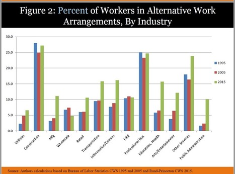The Devastating Transformation Of Work In The US | Rise of the Fourth Economy | Scoop.it